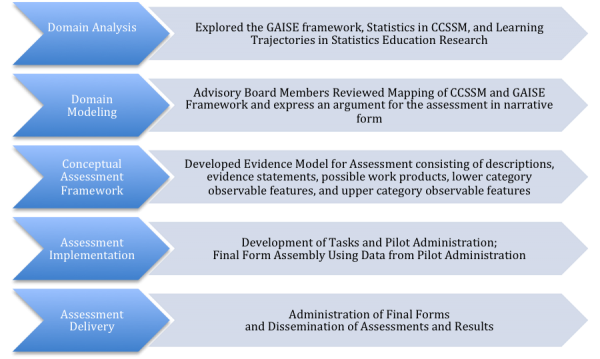 Test development process locus the evidence model developed through this process served as the blueprint for all assessment development malvernweather Choice Image